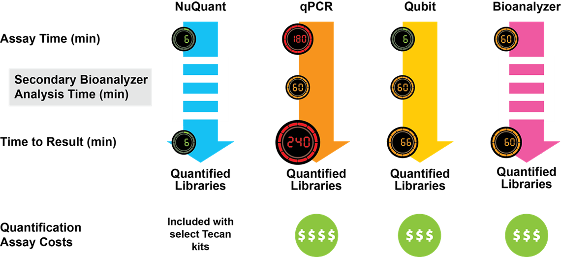 Comparison of NGS Library Preparation protocols - Figure 2
