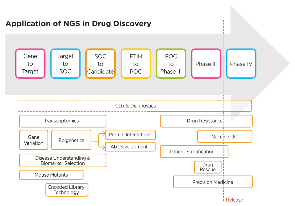 NGS applications extend across the entire drug discovery process - Figure 1