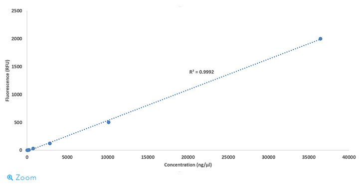 Other quantification assays
