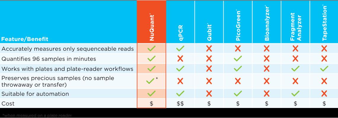 Comparison of library quantification methods