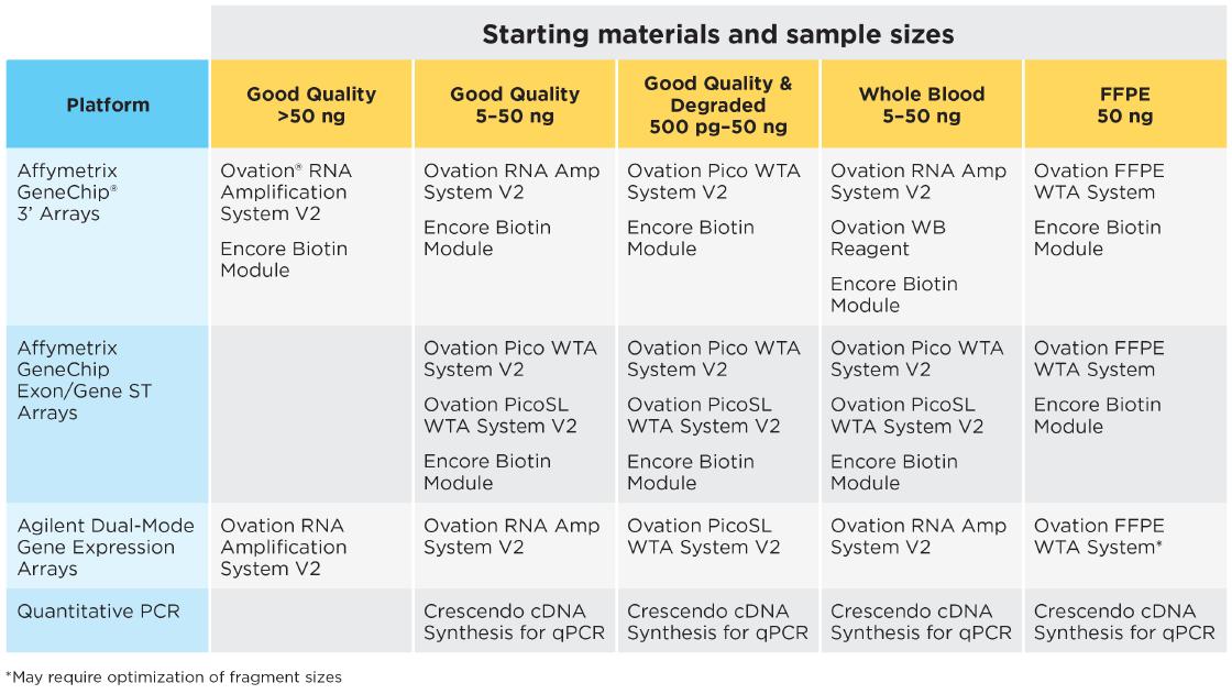 qPCR Product Matrix