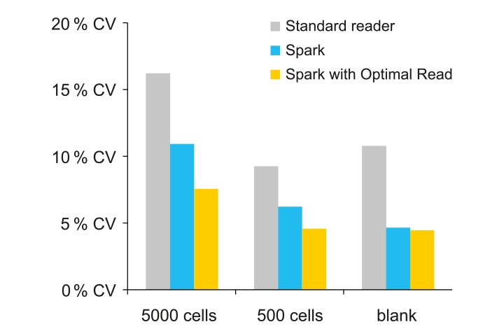 Optimal Read fluorescence measurements - Diagram