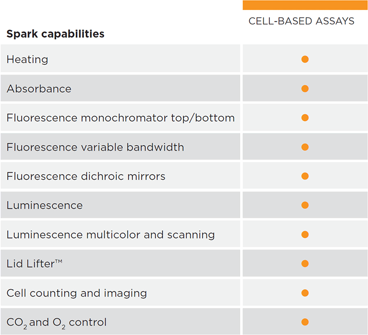 Spark Applications - Cell-Based-Assays