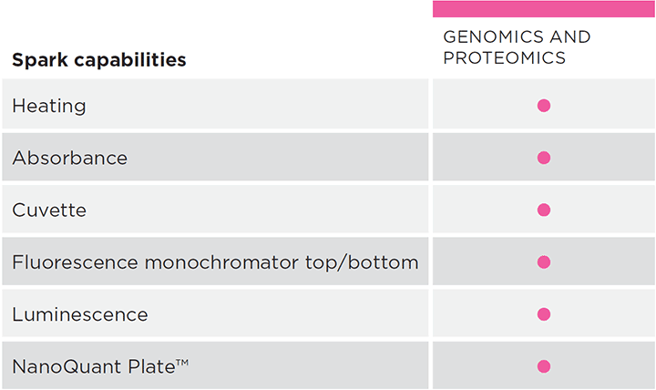 Spark capabilities - Genomics