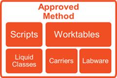 Method Approval